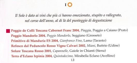 2007年ヴェロネッリ誌 イル・ソーレ