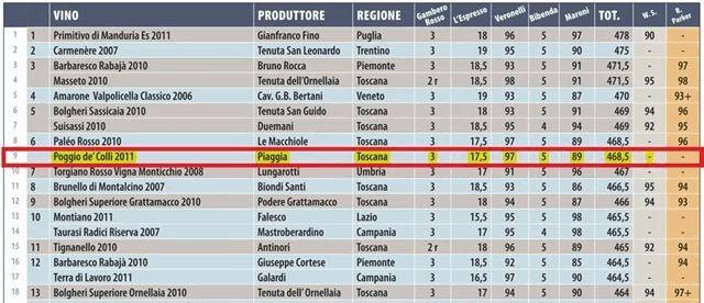 ピアッジャ ポッジョ・デ・コッリ イタリア赤ワインランキング6位タイ