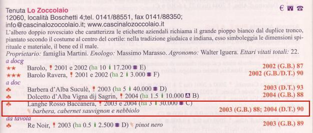 ロ・ゾッコライオ ランゲ・ロッソ・バッカネラ